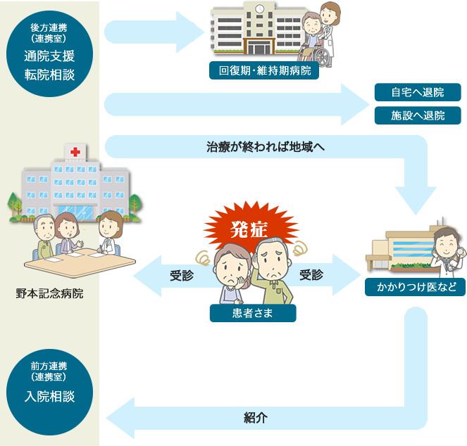 地域医療連携の解説
